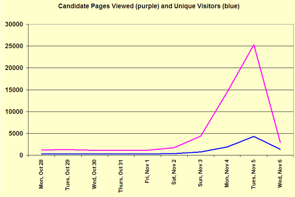 Candidate Pages - 2013 Traffic Report